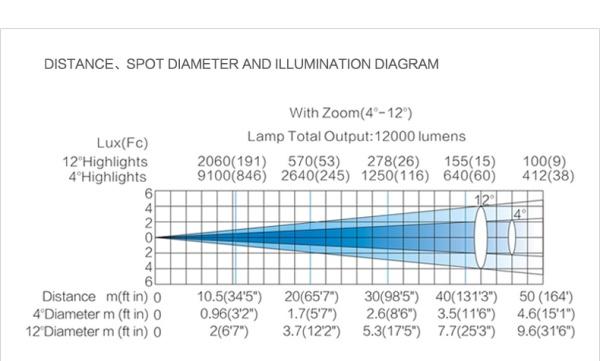 02-F330-Follow-Spot