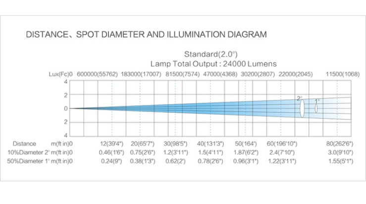 02-IP3000-illumination