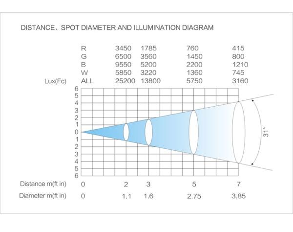 02-PCL90-415-illumination